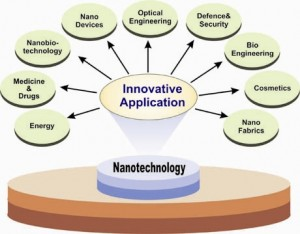 _Image_Area of Nanotechnology